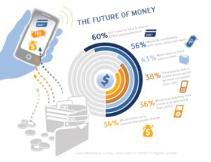 Mobile Online Paid Survey